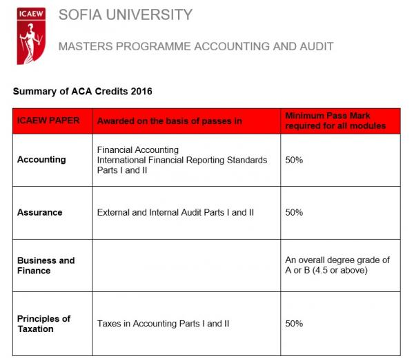 thesis on accounting standards 6 the reminder of this thesis is organized as follows in chapter 2 more information is provided about the background and main characteristics of high quality accounting, the.